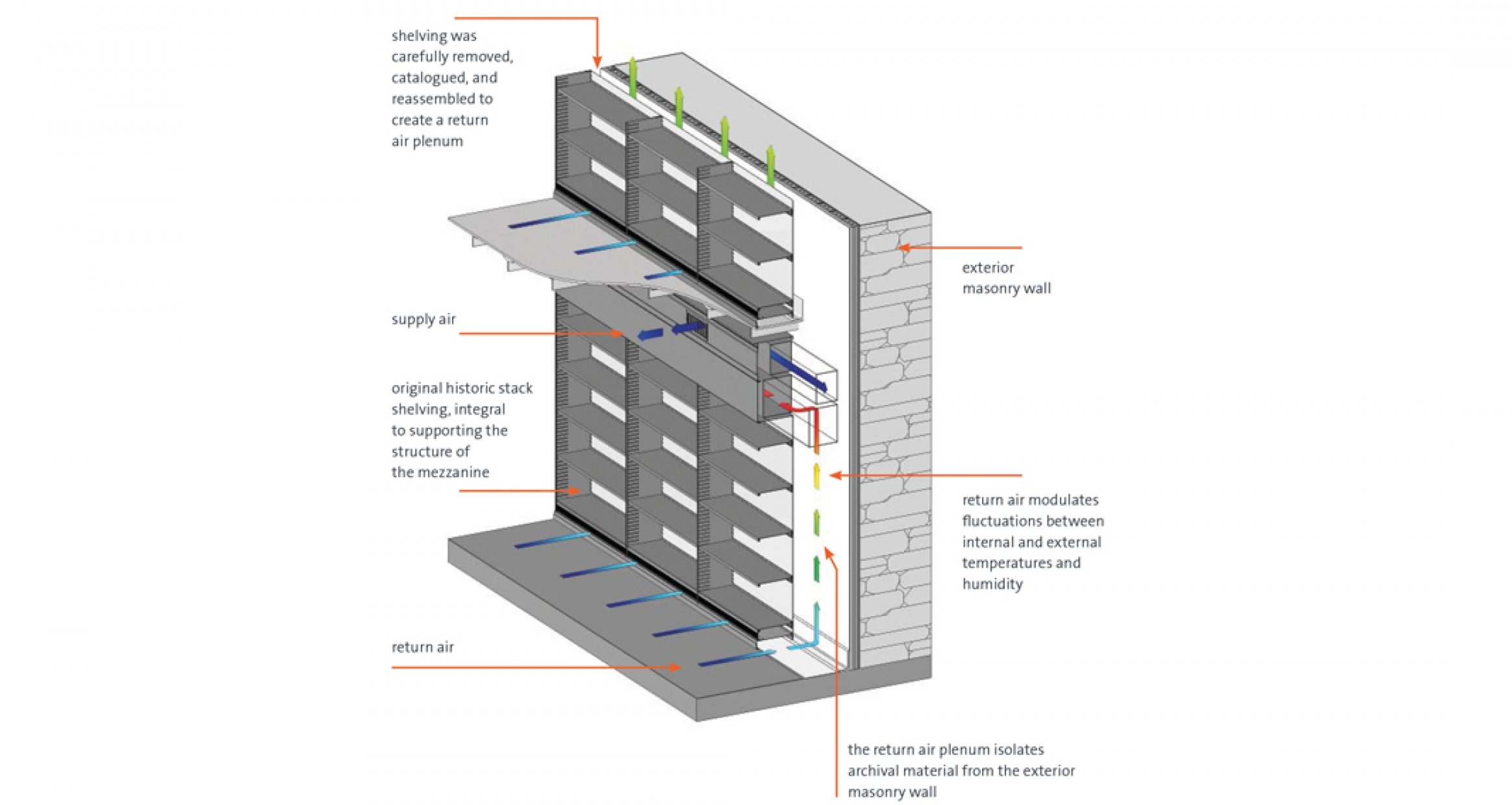 Shelving ventilation diagram